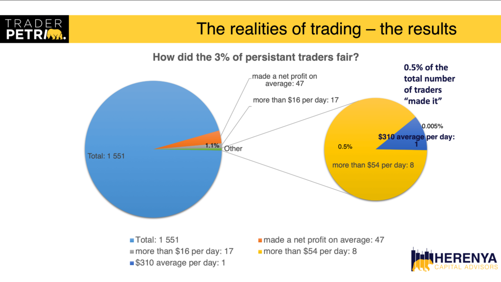 HCA-trading-how-the-3-percent-perform