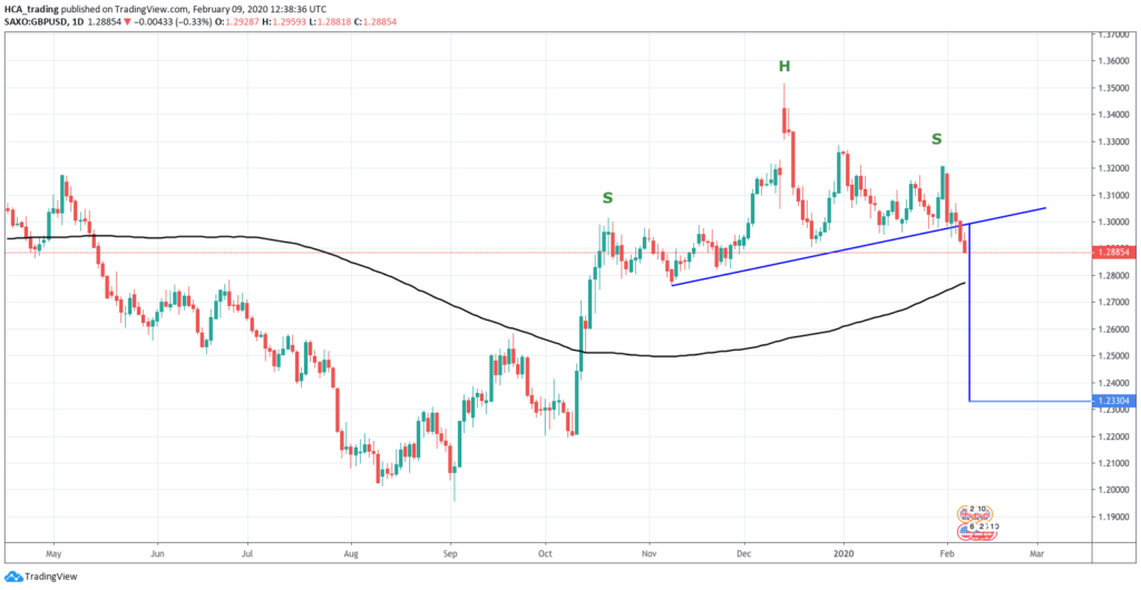 weekly game plan 9 February 2020 - GBPUSD